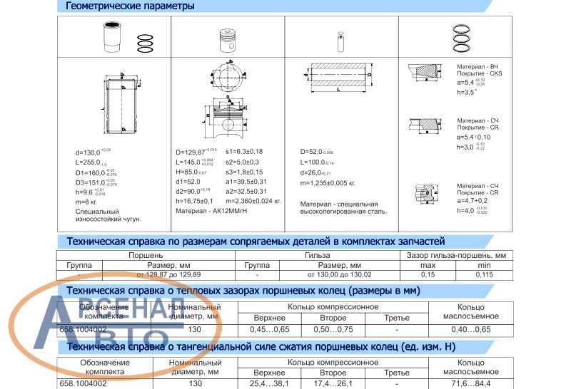 Геометрические параметры и размеры деталей поршнекомплекта